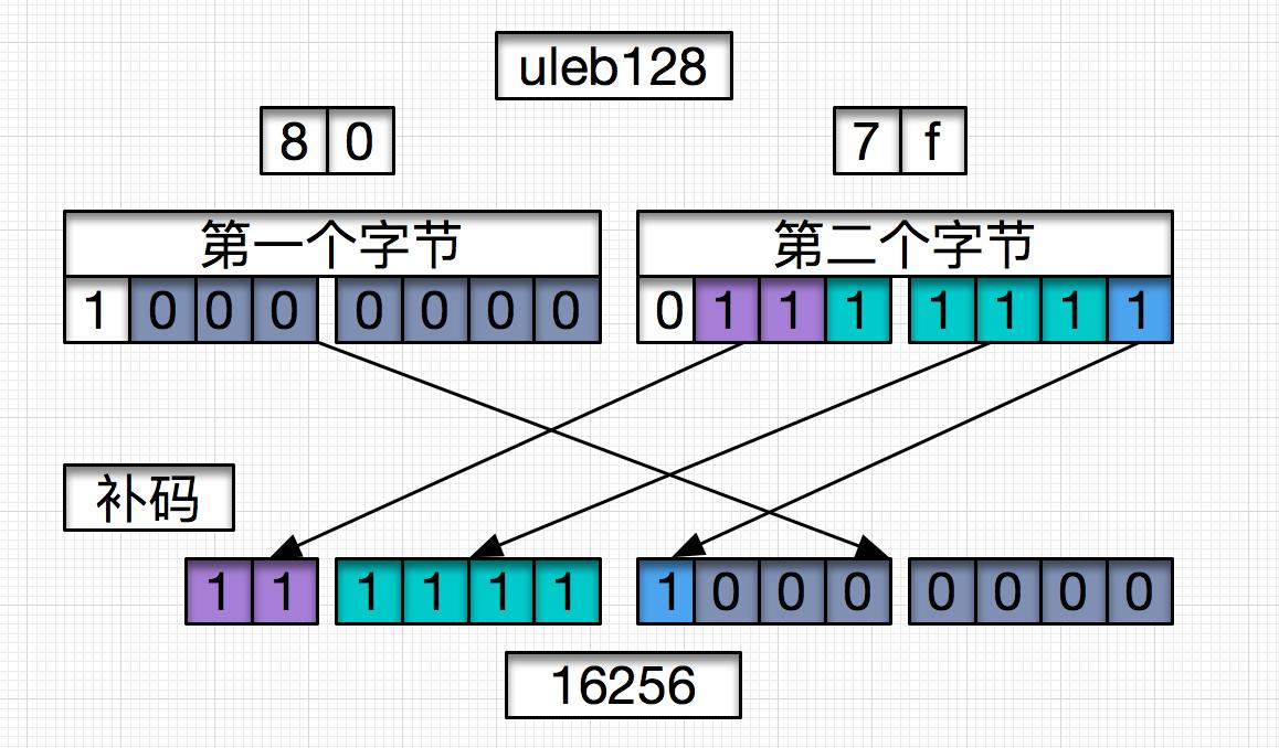 uleb128.png
